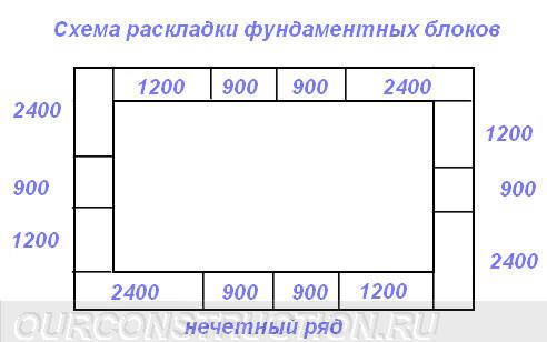 Схема раскладки блоков нечетный ряд